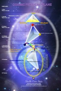 Cosmic Physical Plane Eng